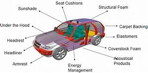 Automotive Parts That Can Be Replaced With Composite