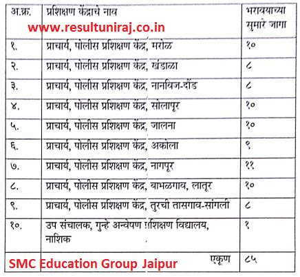 maharashtra police law instructor recruitment  jobs