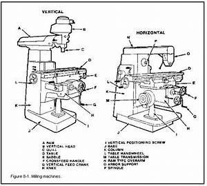Milling Machine Parts And Their Function