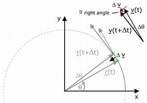 Diagram Illustrating Centripetal Acceleration