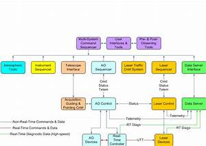 Ngao System Distributed Control System Block Diagram
