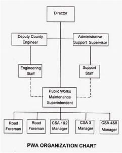 Pwa Organization  Amador County 1999