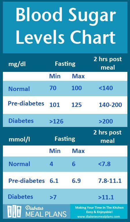 diabetes blood sugar levels chart printable diabetes health blood sugar level