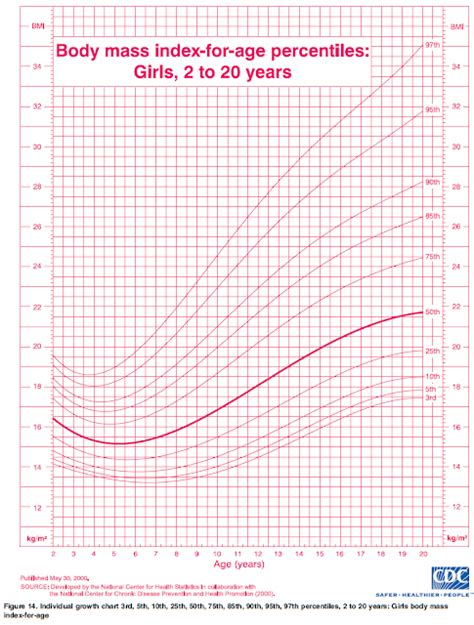 Growth Chart For Teenage Girls