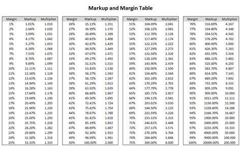 Html Table Margin by Margin Table Gallery