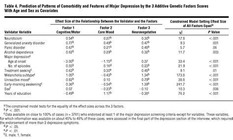 evidence  multiple genetic factors underlying dsm iv