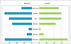 Comparison Stacked Bar Chart Excel Custom Charts In Excel Butterfly Chart Useful Gyaan
