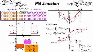 28 - Pn Junction  Electronic Circuits