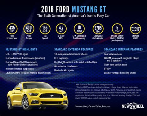 2016 Ford Mustang Gt By The Numbers