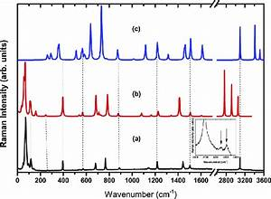 Raman Spectra Of Atd From 0 To 3350 Cm  U00c01    A
