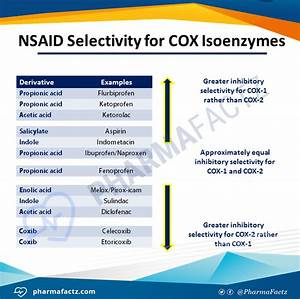 Pharmacology Of Nsaids
