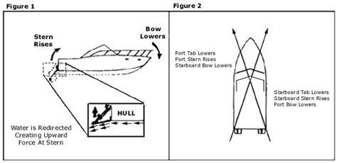 Boat Trim Tab Wiring by Boat Trim Tabs Wiring Diagram 29 Wiring Diagram Images