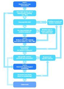 Heat Stress Flow Chart