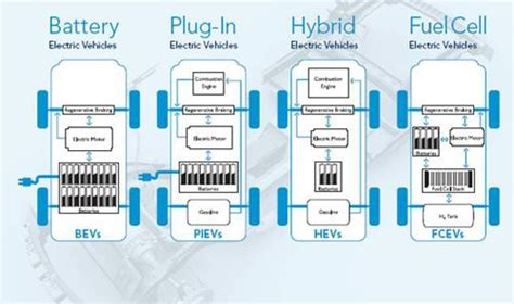 A Market Study On Hybrid Vehicles And The Concept Of V2g