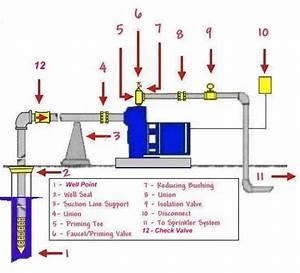 Shallow Well  U0026quot Drive Point U0026quot  Installation