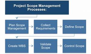Project Scope Management Process Overview