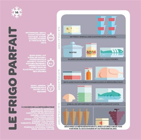 memo pour cuisine comment bien ranger frigo les règles à suivre dh be