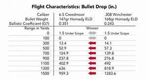 308 Ballistics Chart 1000 Yards 6 5 Creedmoor Vs 308 Winchester Which Is Better