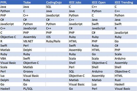 what is the most popular programming language in the