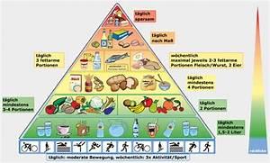 lebensmittel mit viel eiweiß und wenig fett