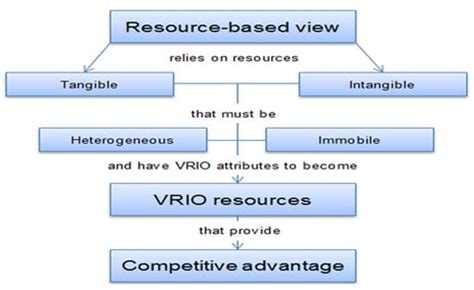The Design Functions Of A Knowledge Based Pdf Importance Of Resource Based View Knowledge Tank
