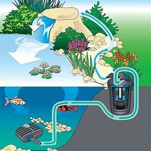 Oase Biopress 2400 Pressure Filter - 9 Watt Uvc