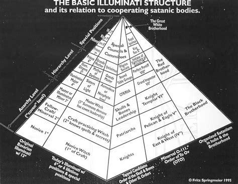 Illuminati Pyramid Meaning Satanic Occult Symbols In Washington D C