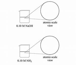 Solved: Using The Diagrams Provided Below, Draw An Atomic ...