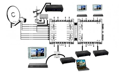 Satellite Aerial System Multiswitches For Commercial