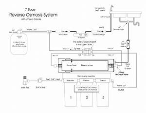 31 Industrial Reverse Osmosis System Diagram
