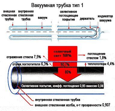 Как выбрать солнечный коллектор для отопления дома типы вакуумных трубок и качество воды ЭкоТехника