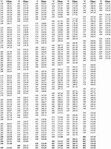 Rtd Pt100 Resistance Table Pdf