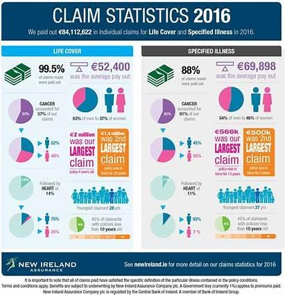 Statistics Claim Interesting Insurance Claims Ireland Paid