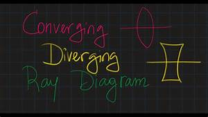 Converging And Diverging Lenses  Ray Diagram