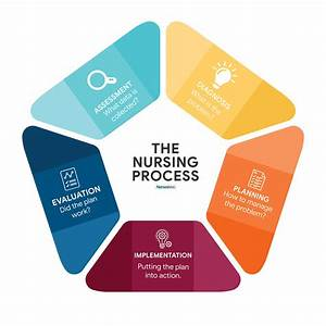 Nursing Diagnosis Guide For 2020  All You Need To Know