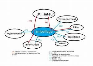 File Diagramme Pieuvre Emballage P U00e2tes Pdf