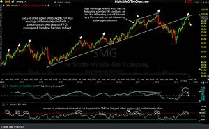 Smg Scotts Miracle Gro Trade Setup Right Side Of The Chart