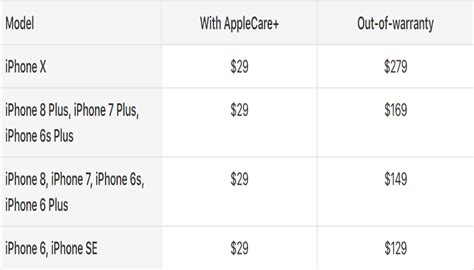 how much does it cost to screen in a porch how much does it cost to replace iphone x screen