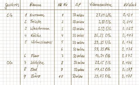 heizkorper berechnen formel