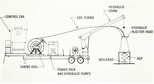 Coiled Tubing Schematic