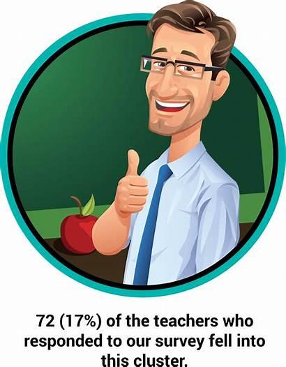 Teacher Teachers Profiles Types Games Four Project