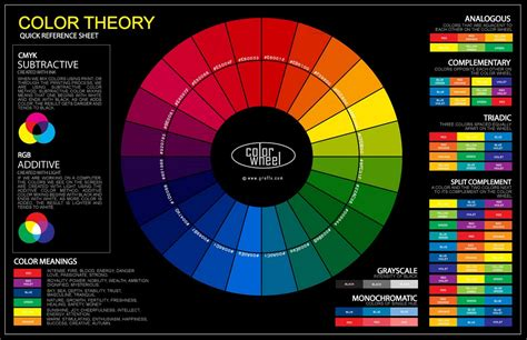 color wheel chart for paint colors selection