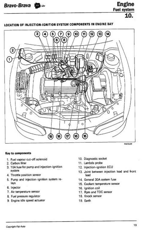 Peugeot 806 Immobiliser Wiring Diagram by Technical 1999 Fiat Bravo 1 4 Ltr Starting Problem