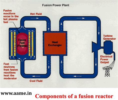 Nuclear Fusion Power Plants Meet India Electricity