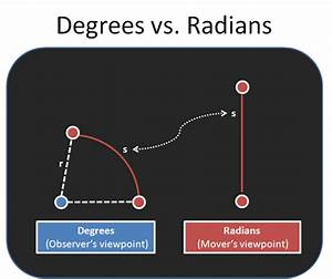 Intuitive Guide To Angles  Degrees And Radians