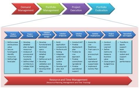 Project Management Methodology Template by Project Management Methodology Project Management
