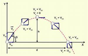 A Guide to Understand Projectile Motion With Real-life ...