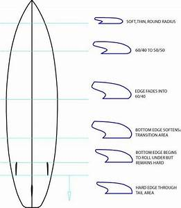 Surfboard Rail Design Surfboard Rail Shape Intro