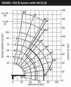 National 8100d Boom Truck  U2013 Load Chart    Range Chart