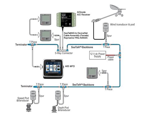 Nmea 2000 Wiring Diagram by New Aisnode Is The Nmea2000 Ais Receiver Digital